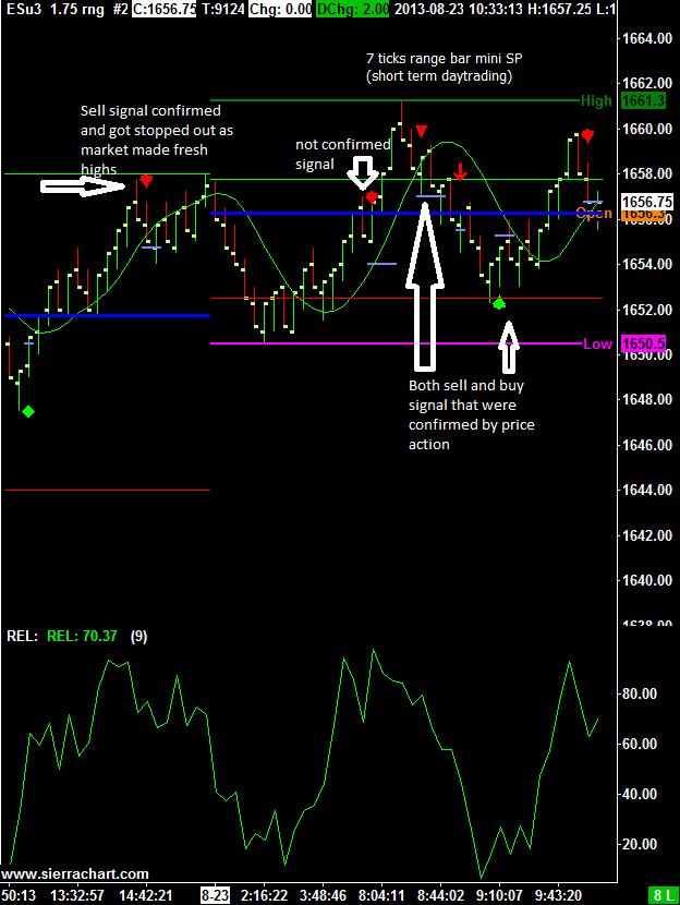 Free day trading indicators