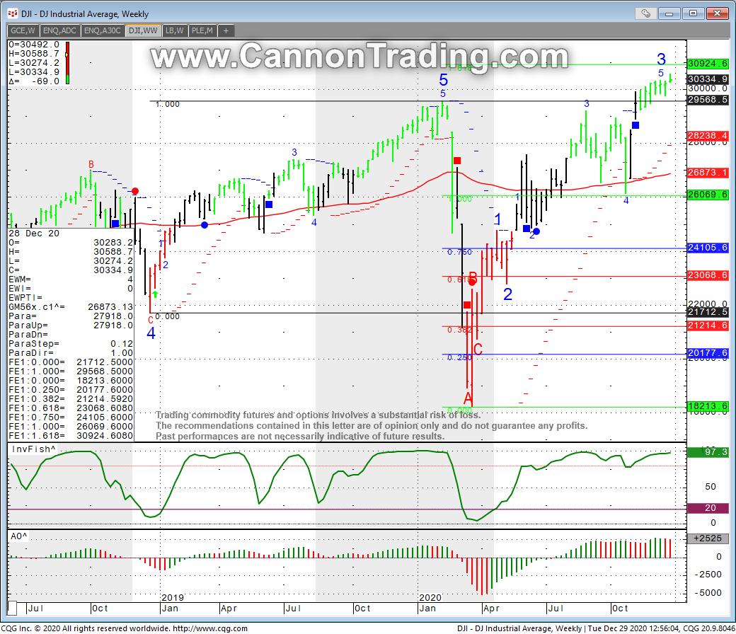 Dow Jones Futures Emini MICRO Futures