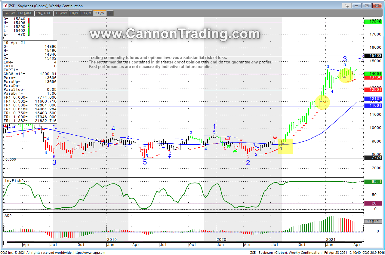 Soybean Futures ZSE Weekly Chart