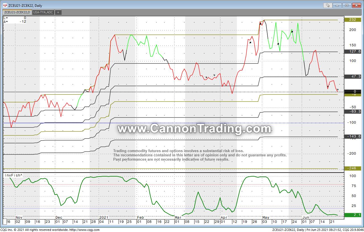 Sept. 2021 Corn vs. May 2022 Corn Futures Chart