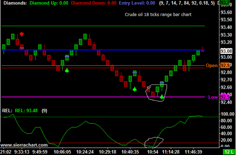 Day Trading Crude Oil Futures : Cannon Trading