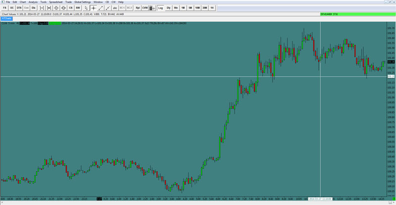 Shogun Trader Candlestick Charts