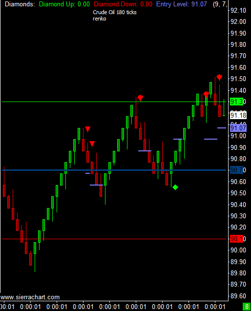 Screenshot of Crude Oil futures from May 24th 2012 morning session