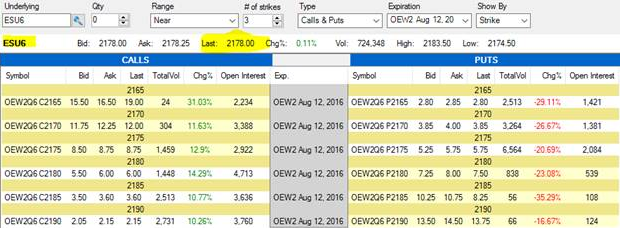 Weekly Options for E-Mini S&P 500 Futures   Cannon Trading