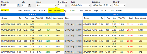 Weekly Options for E-Mini S&P 500 Futures | Cannon Trading