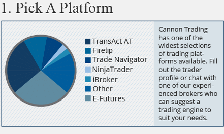 Why Cannon Futures Trading Brokerage Company - Business Reviews