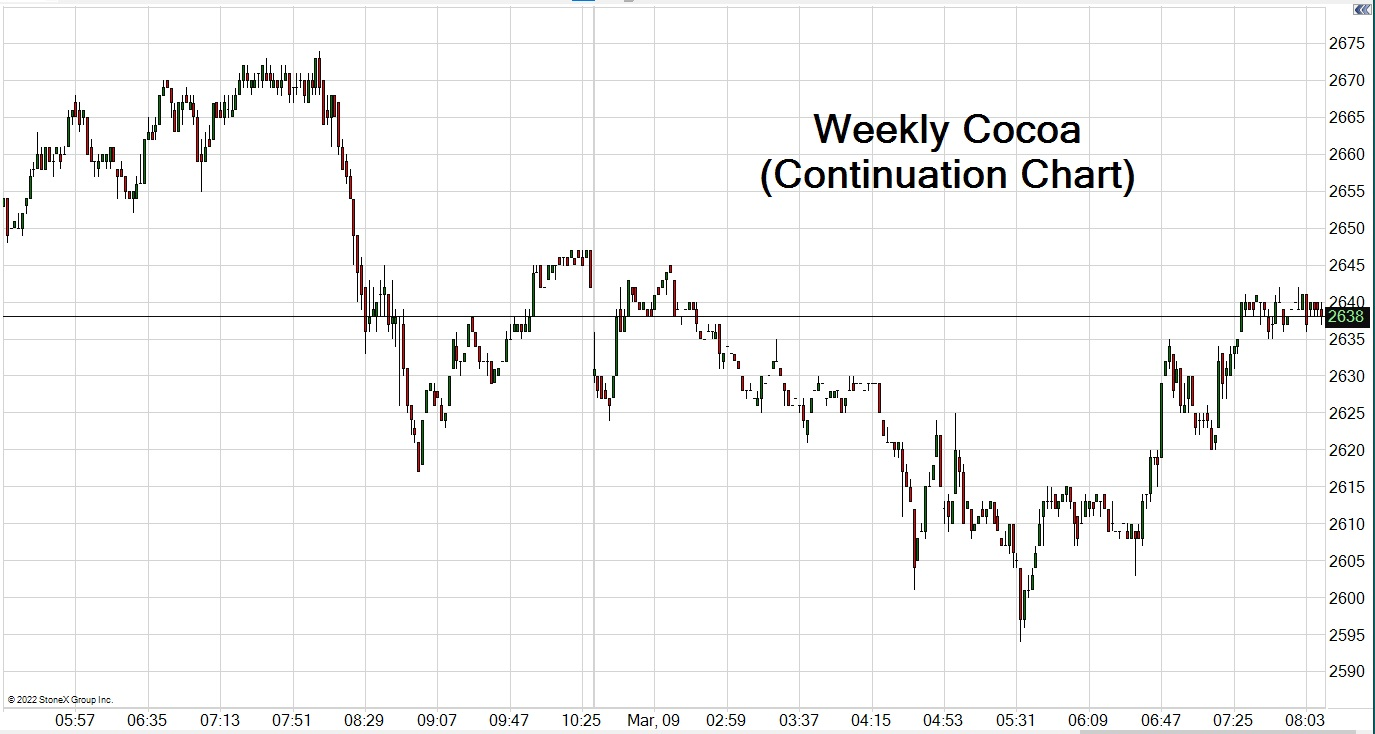 Cocoa Trading Chart updated May 30, 2017