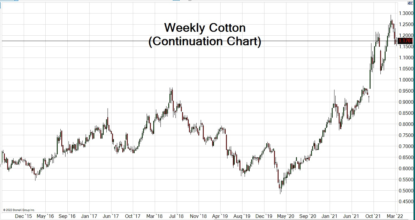 Cotton #2 Trading Chart updated May 13, 2017