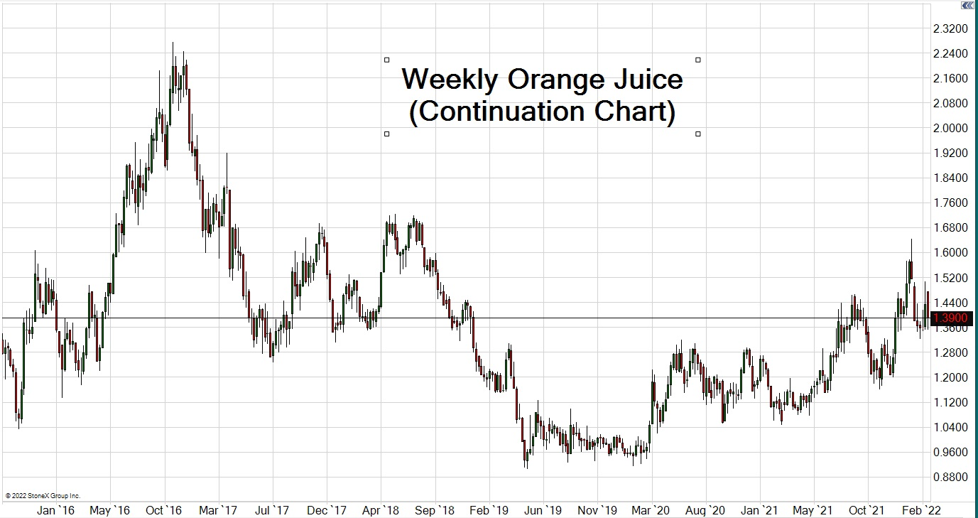 Orange Juice Trading Chart updated Aug 2, 2019