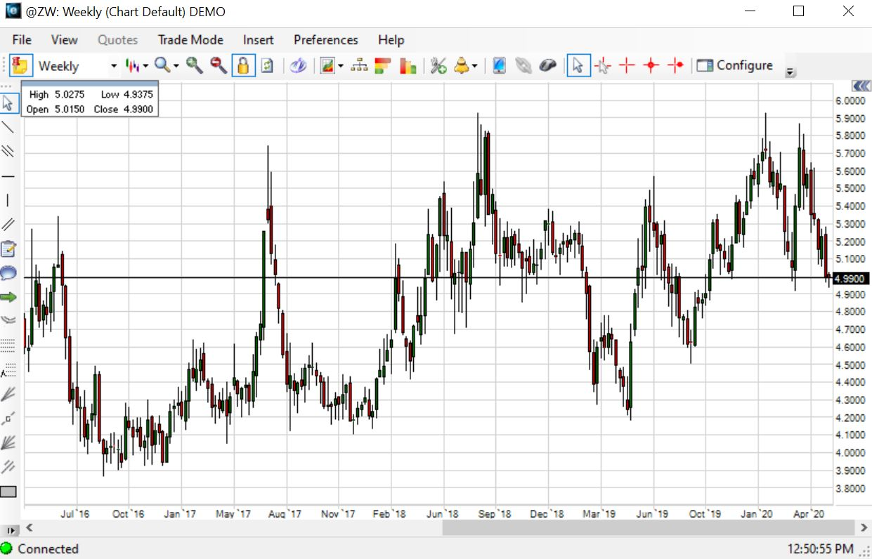 Wheat Futures Trading Chart May 20th, 2020