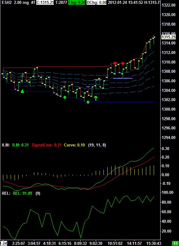 ESH2 60 min Chart