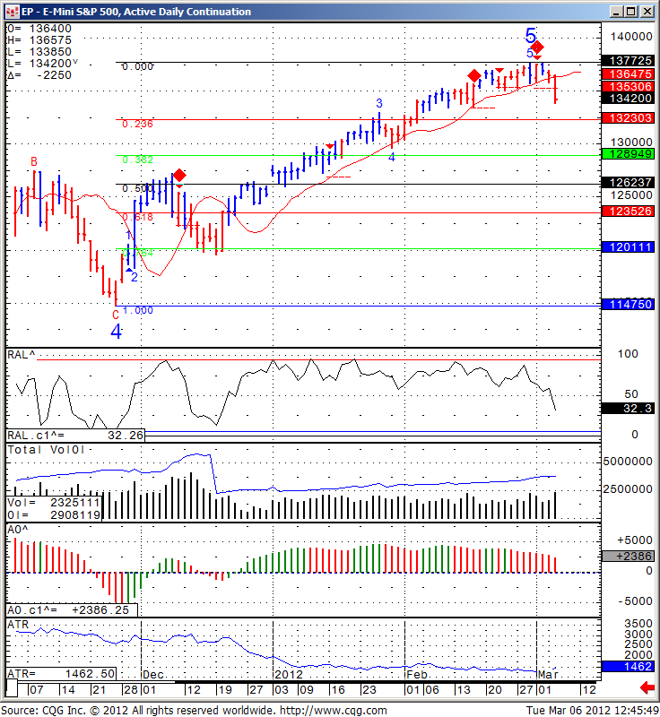 EP - E- mini S&P 500, Equalized Active Daily Continuation