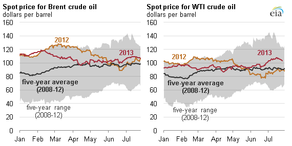 Brent Vs  WTI: Crude Oil Guide, Prices, Chart - Cannon Trading