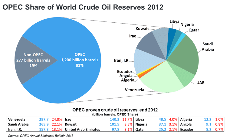 OPEC Share of World Crude Oil Reserves 2012