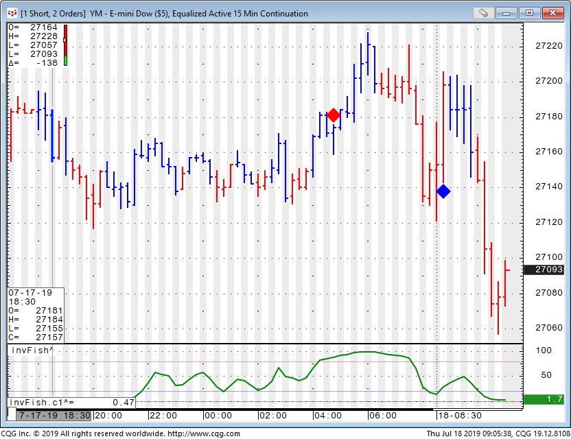 Trading Dow Jones Futures