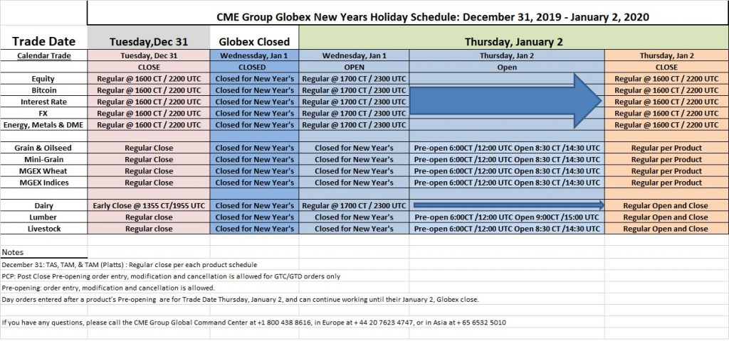 New Years 2020 Holiday Schedule for CME / Globex and ICE Exchange