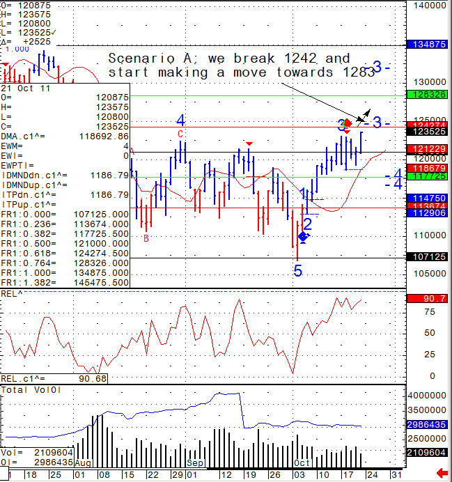 SP 500 futures trading strategy 1 Bulls