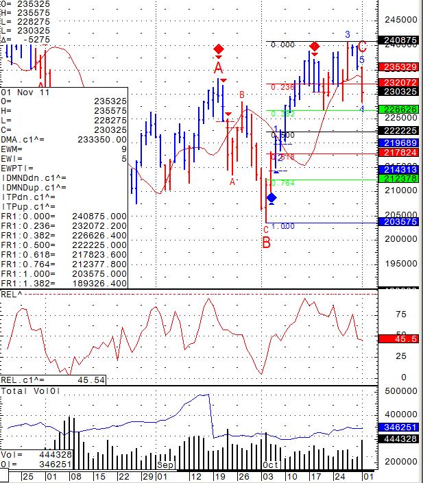 S&P Chart November 3rd 2011