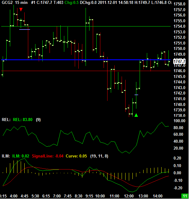 Full Two Weeks Free Trial for Proprietary Indicators