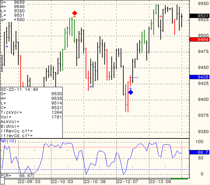 SP500 daily trading levels February 18