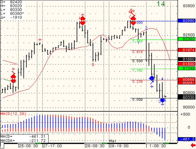 Stock futures trading chart levels