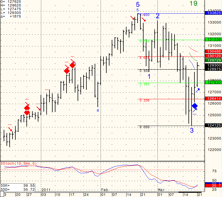 Stock futures trading chart levels Monday March 21th 2011