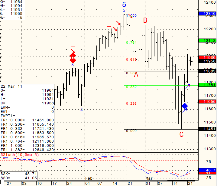 Stock futures trading chart levels Tuesday March 22th 2011