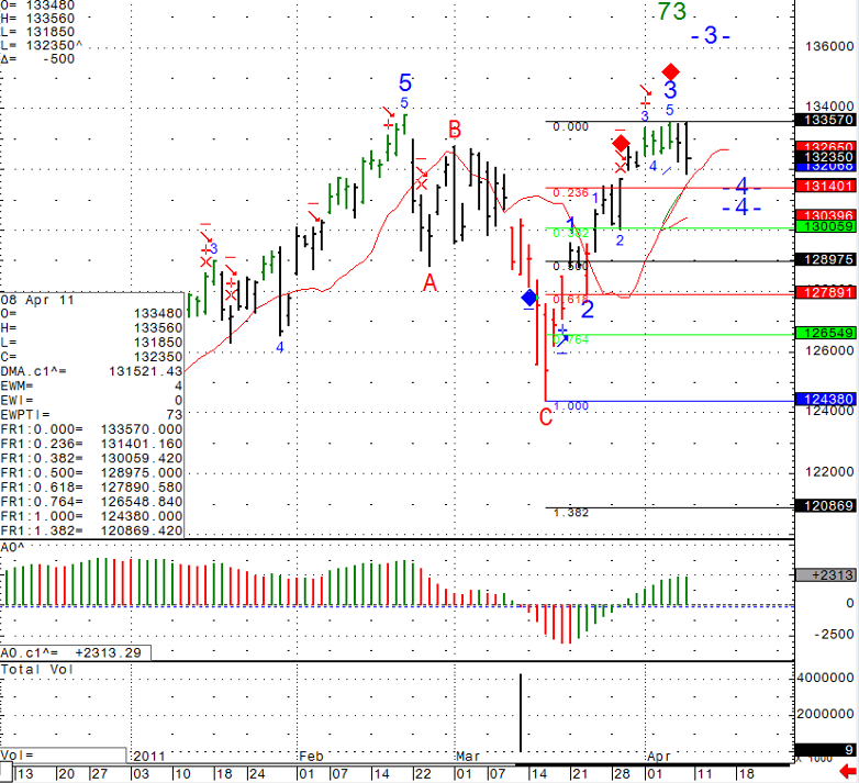 Stock futures trading chart levels Friday April 8th 2011