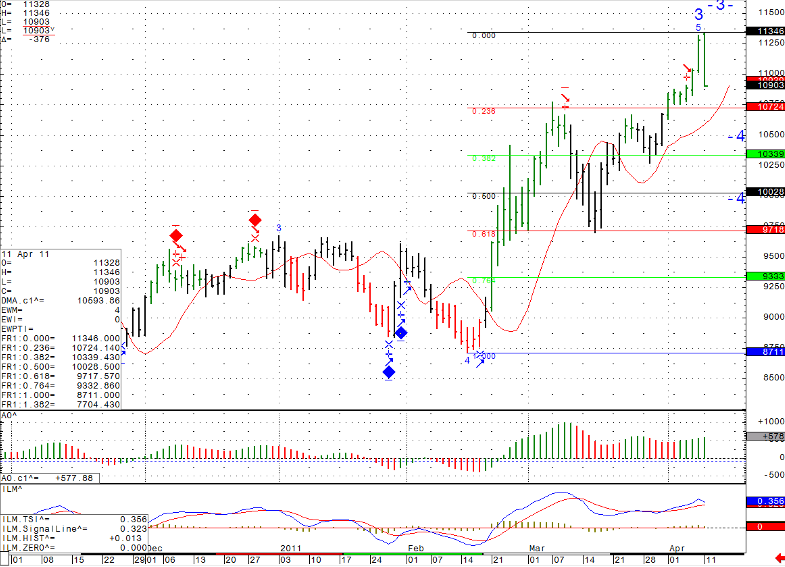 Stock futures trading chart levels Monday April 11th 2011