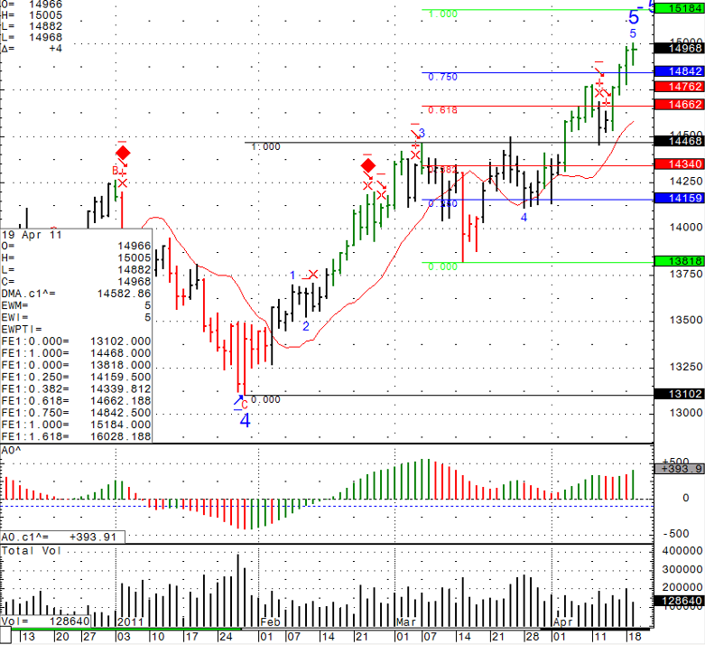 Stock futures trading chart levels Tuesday April 19th 2011