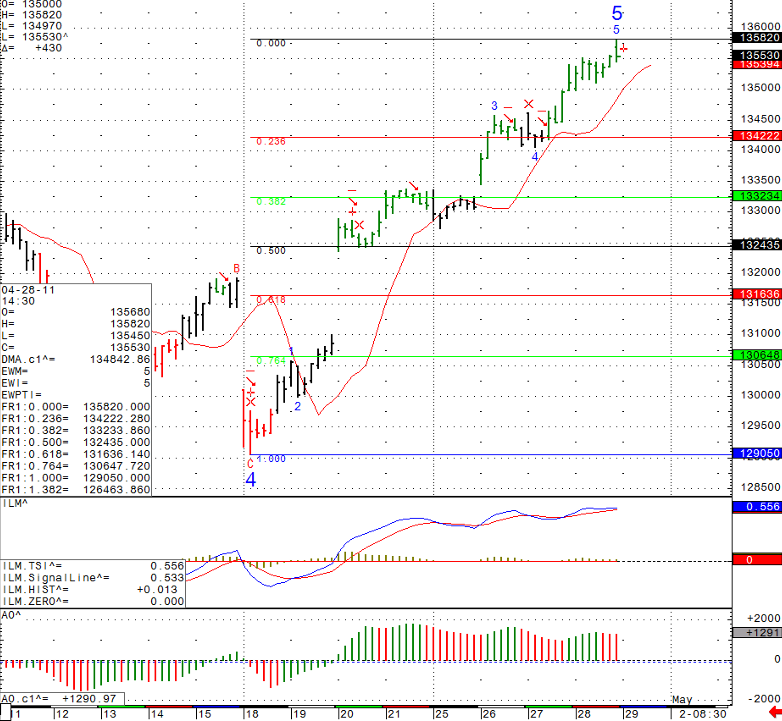 Stock futures trading chart levels Friday April 29th 2011