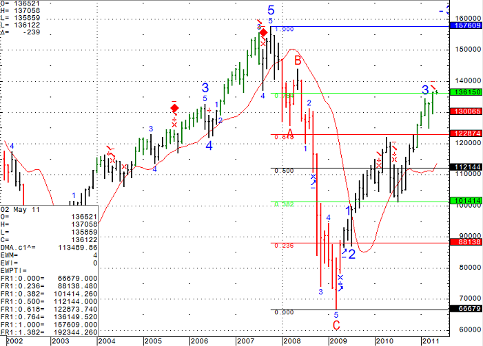 Stock futures trading chart levels Monday May 3rd 2011
