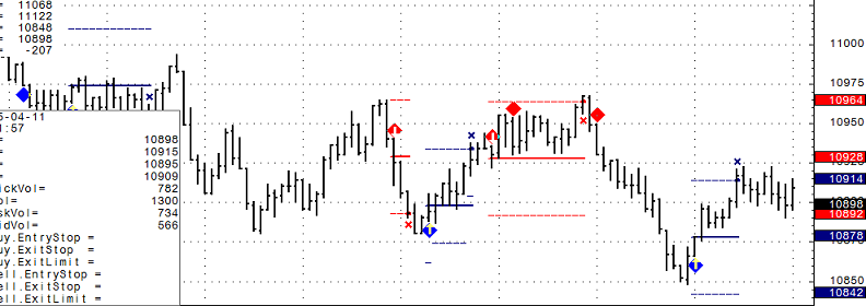 Stock futures trading chart levels Wednesday May 4th 2011