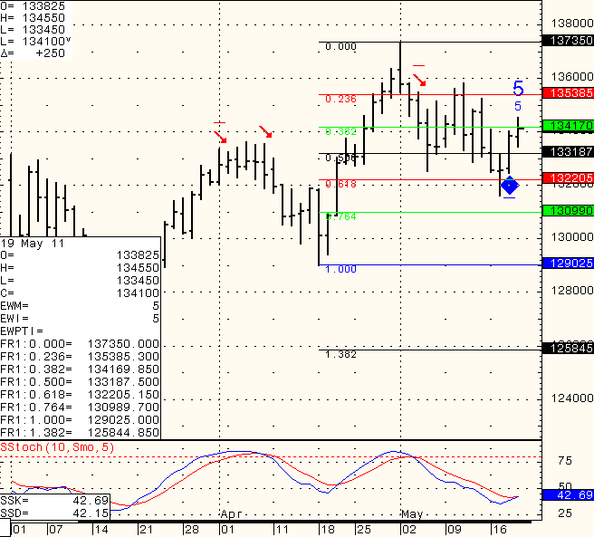 Stock futures trading chart levels for Wednesday May 20th 2011