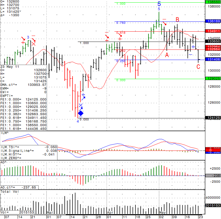 Stock futures trading chart levels for Tuesday May 24th 2011