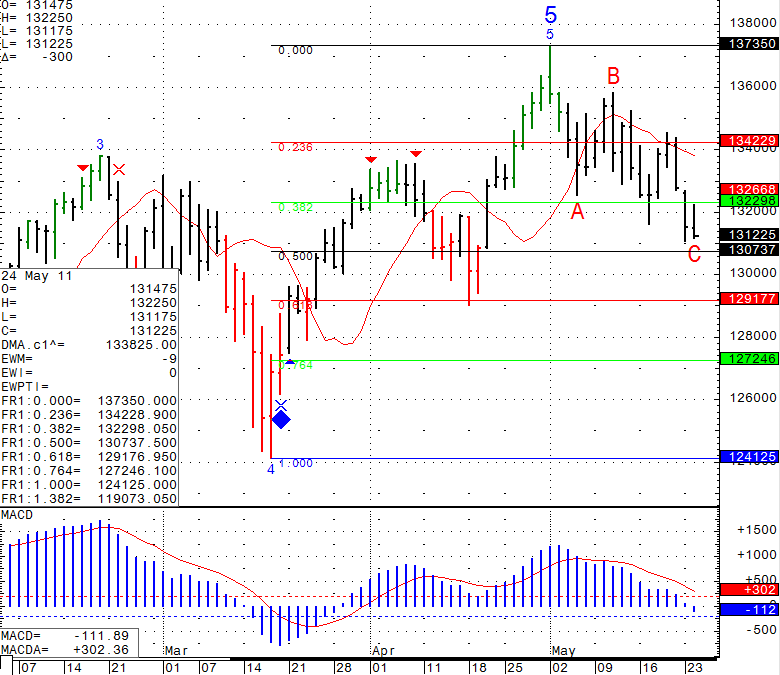 Stock futures trading chart levels for Wednesday May 25th 2011