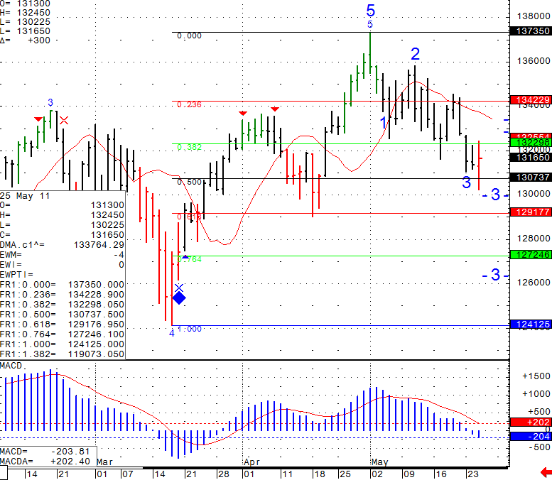 Stock futures trading chart levels for Thursday May 26th 2011