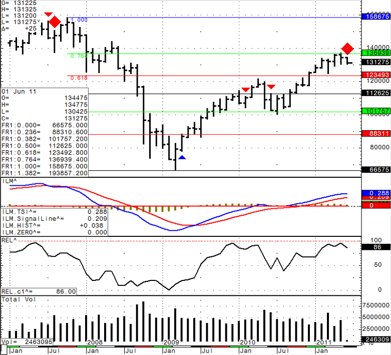 Stock futures trading chart levels for Thursday June 2st, 2011