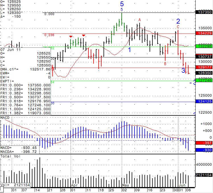 Stock futures trading chart levels for Tuesday June 7th, 2011
