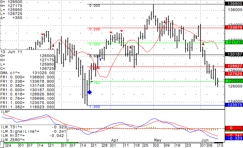 Stock futures trading chart levels for Monday June 13th, 2011