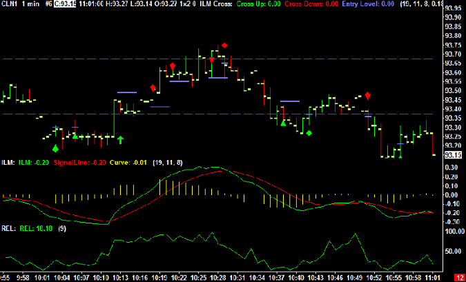 Crude Oil Trading chart levels for Friday June 17th, 2011
