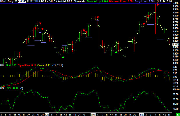Natural Gas trading chart levels for Friday June 17th, 2011