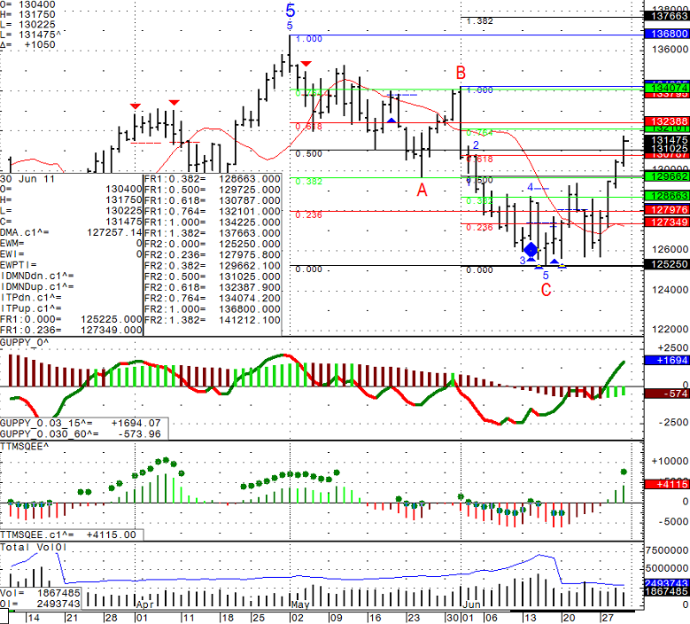 Daily Mini S&P 500 Chart from Thursday June 30th, 2011