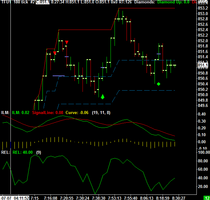 Daily Chart of the Mini Russell from July 7th 2011