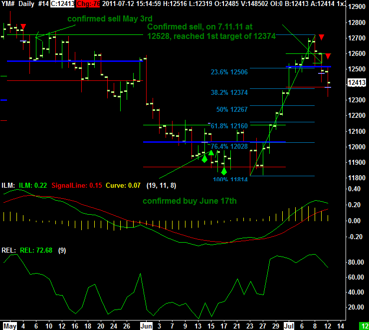 Daily Chart of the Mini Dow Jones from July 12th 2011