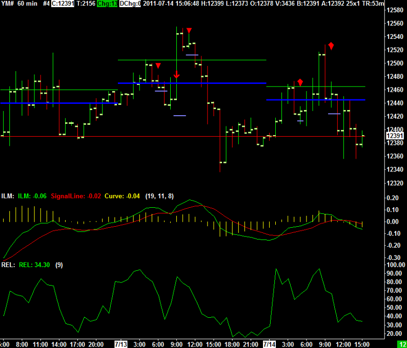 Hourly Chart of the Mini Dow Jones from July 14th 2011