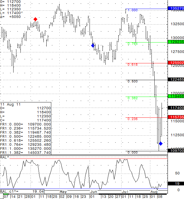 Daily Futures chart of the Big S&P 500 from August 11th, 2011