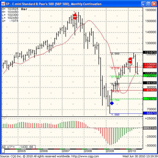 SP 500 Day Trading for June 30th 2010