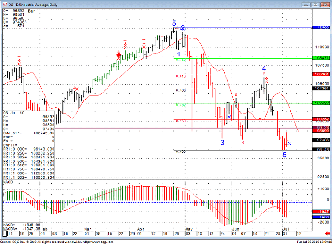 SP 500 Day Trading for July 6th 2010