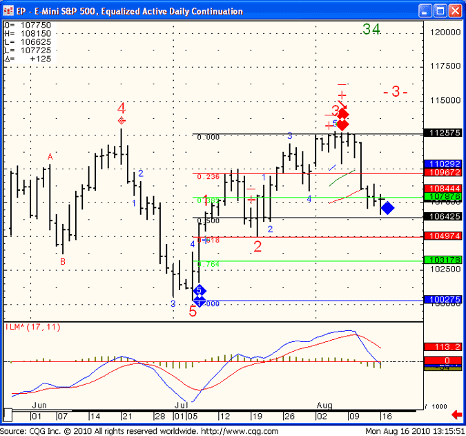 EP - E- Mini S&P 500, Equal Active Daily Continuation
